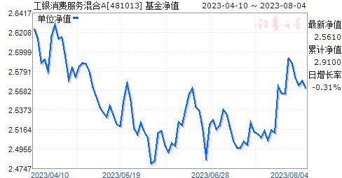 工银消费服务混合(481013)净值走势
