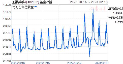 工银货币(482002)走势图