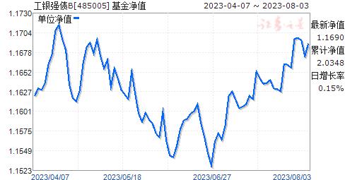 工银强债B(485005)净值走势