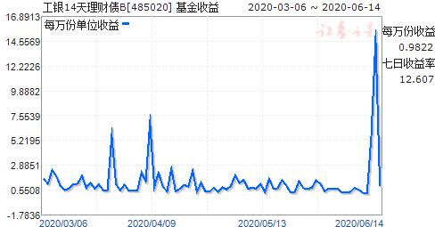 工银14天理财债B(485020)走势图