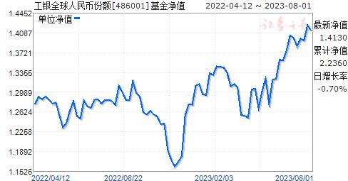 工银全球(486001)净值走势
