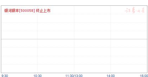 基金银丰(500058)净值走势