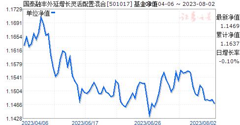 国泰融丰(501017)净值走势