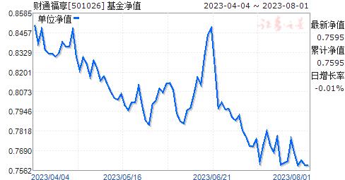 财通福享(501026)净值走势