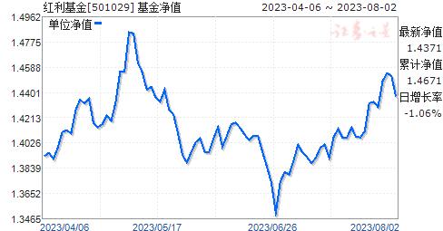 红利基金(501029)净值走势