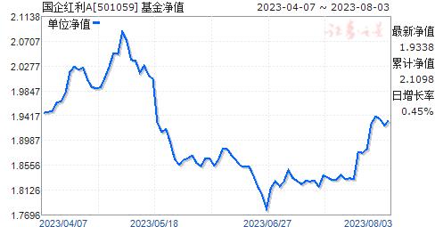 国企红利(501059)净值走势