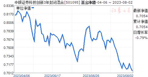 中銀證券科技創新3年封閉混合(501095)凈值走勢