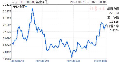 央企ETF(510060)净值走势