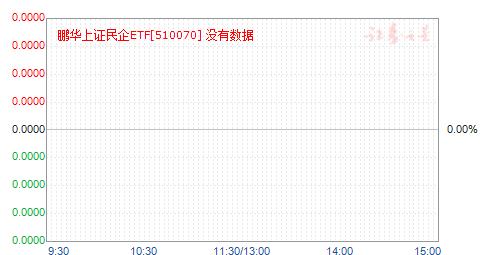 民企ETF(510070)净值走势
