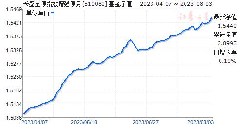 长盛全债指数增强债券(510080)净值走势