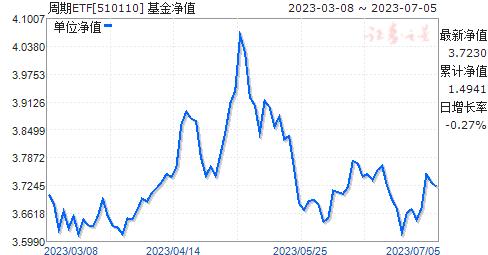周期ETF(510110)净值走势