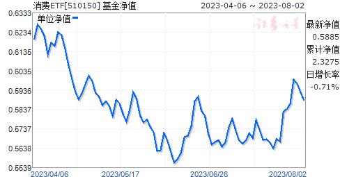 消费ETF(510150)净值走势