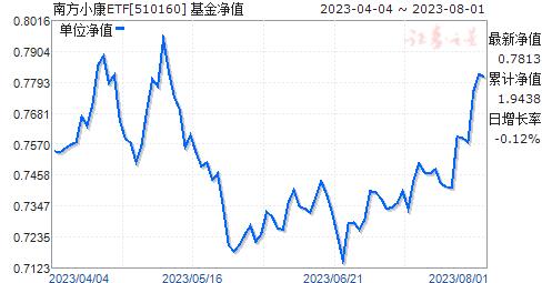 小康ETF(510160)净值走势