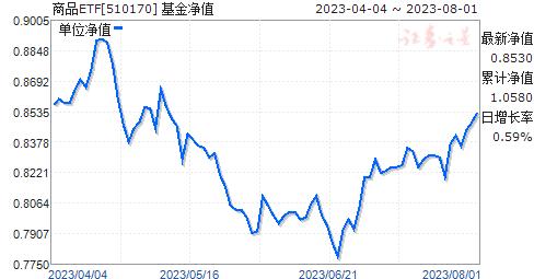商品ETF(510170)净值走势
