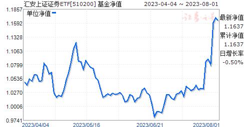 匯安上證證券ETF(510200)凈值走勢