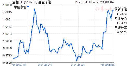 金融ETF(510230)净值走势