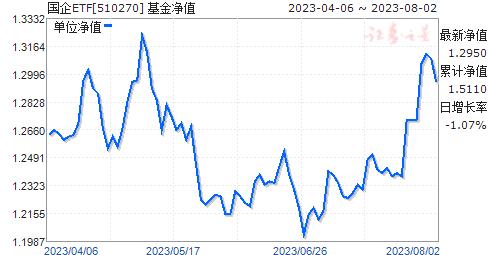 国企ETF(510270)净值走势