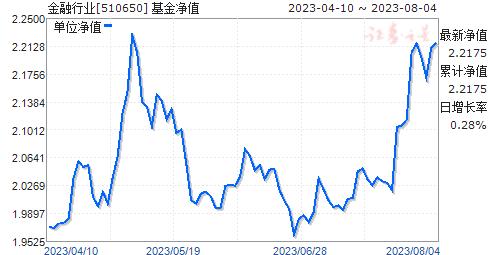 金融行业(510650)净值走势