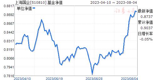 上海国企(510810)净值走势