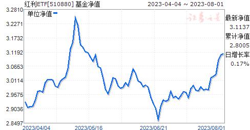 红利ETF(510880)净值走势