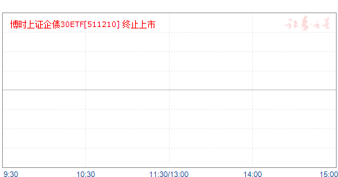 企债ETF(511210)净值走势