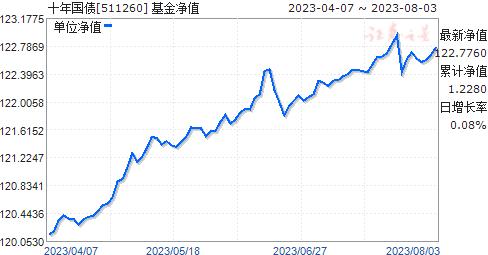 十年國債(511260)凈值走勢