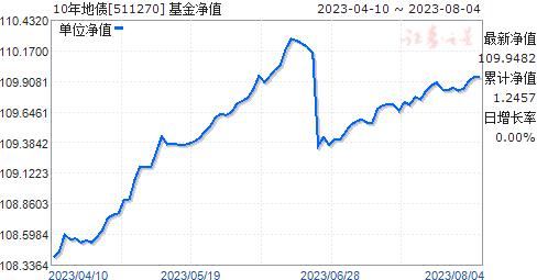 10年地债(511270)净值走势