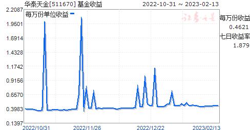華泰天金(511670)走勢圖