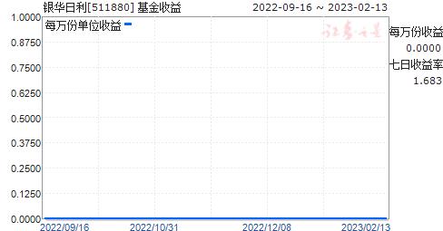 银华日利(511880)走势图