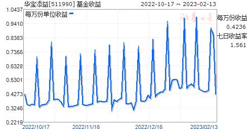 华宝添益(511990)走势图