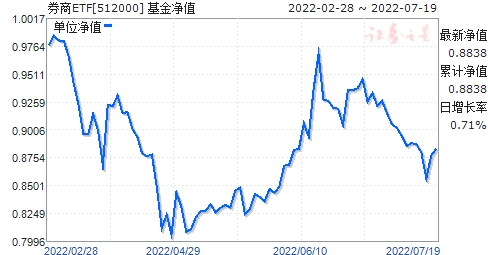 券商ETF(512000)凈值走勢
