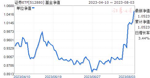 证券ETF(512880)净值走势