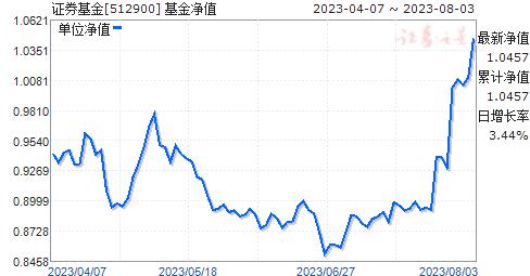 证券基金(512900)净值走势