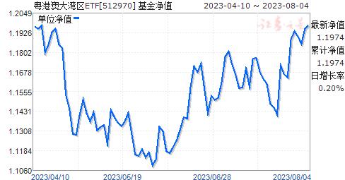 粵港澳大灣區ETF(512970)凈值走勢