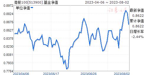 港股精选(513900)净值走势