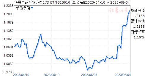 華夏中證全指證券公司ETF(515010)凈值走勢
