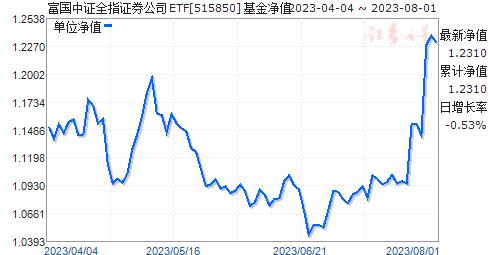 富國中證全指證券公司ETF(515850)凈值走勢