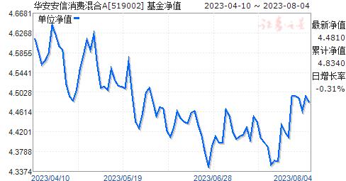 华安安信消费混合(519002)净值走势