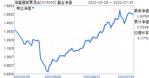 海富通股票混合(519005)净值走势
