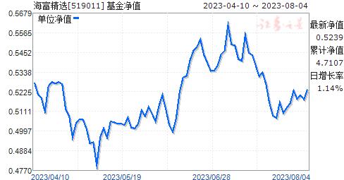 海富精选(519011)净值走势