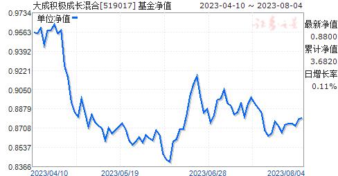 大成积极成长混合(519017)净值走势