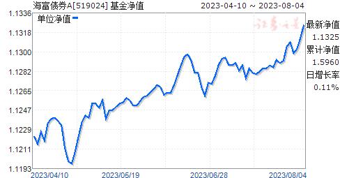 海富债券A(519024)净值走势