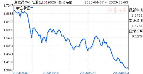 海富通中小盘混合(519026)净值走势
