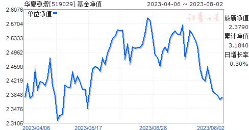 华夏稳增(519029)净值走势
