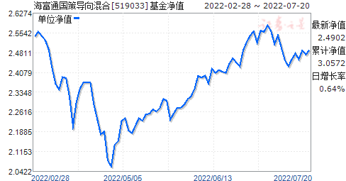 海富通国策导向混合(519033)净值走势
