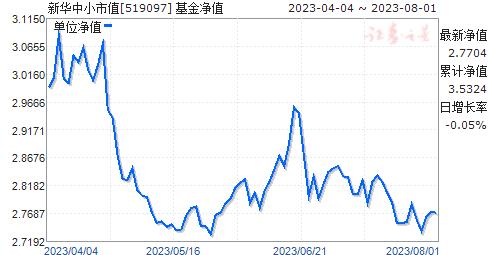 新华中小市值(519097)净值走势