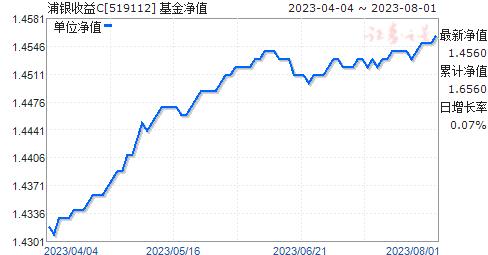 浦银收益C(519112)净值走势