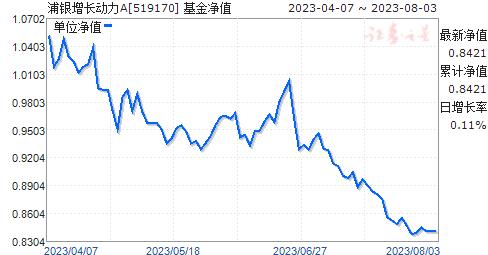 浦银增长动力(519170)净值走势