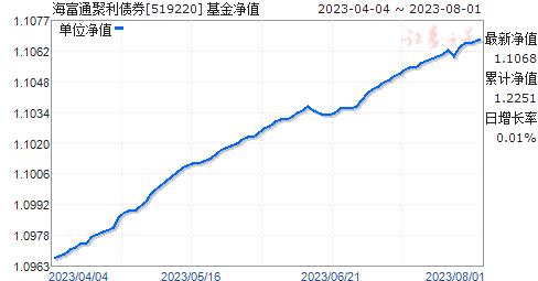 海富通聚利债券(519220)净值走势