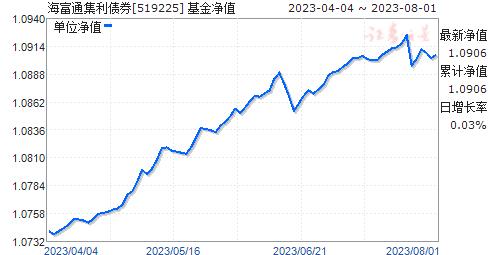 海富通集利债券(519225)净值走势
